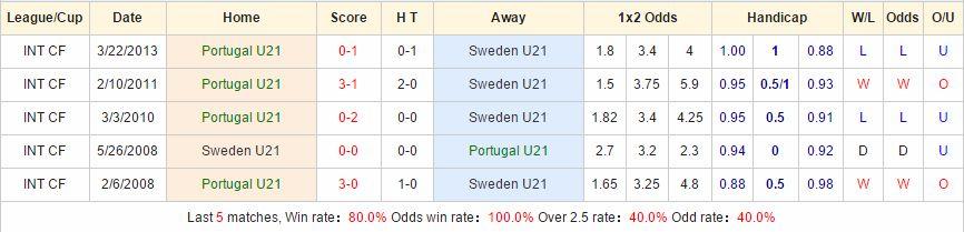 Kèo thơm dự đoán U21 Bồ Đào Nha vs U21 Thụy Điển