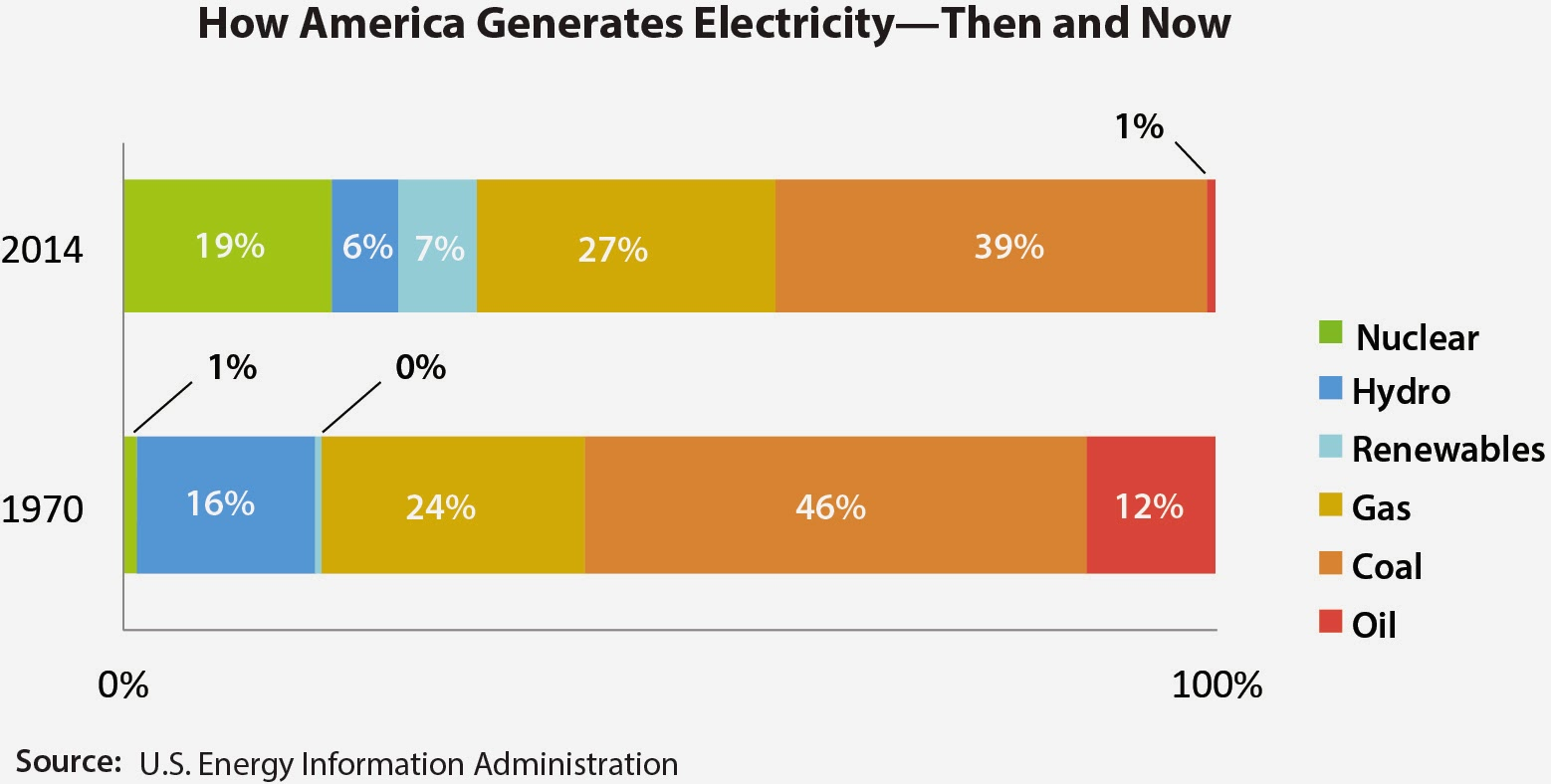 How America Generates Electricity - 1970 and 2014