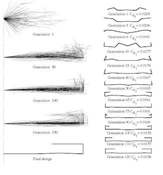 Evolución de la geometria del ala en C.