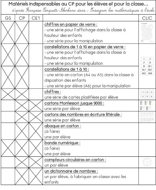Id en vrac autour de l 39 ducation bienveillante kit mat riels indispens - Liste materiel electrique pour maison ...