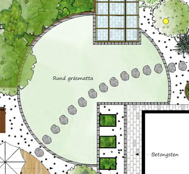 trädgårdsdesign