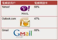 電郵提供戶的手機閱讀率