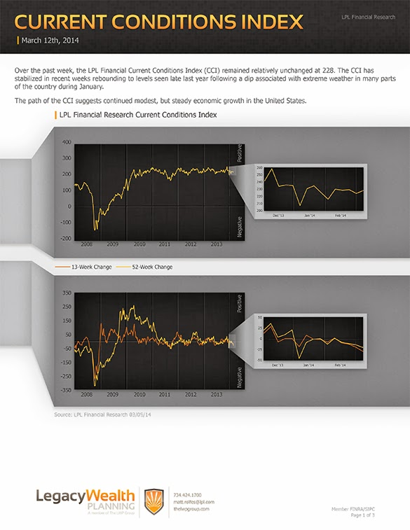 LPL Financial Research - Current Conditions Index - March 12, 2014