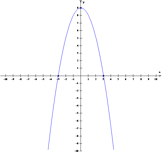 grafica de las ecuaciones: