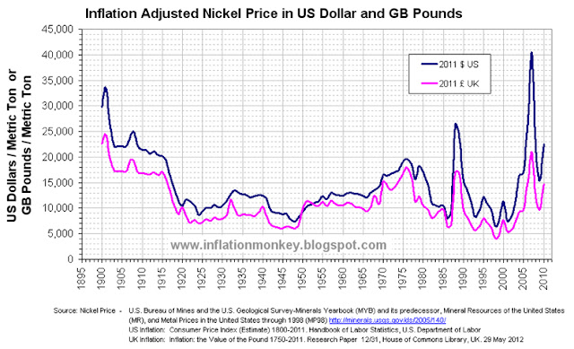 Chart showing the historic inflation adjusted nickel price since 1900 to 2010 in US Dollars and UK Pounds