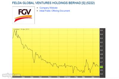 Felda Global Ventures Holdings Bhd