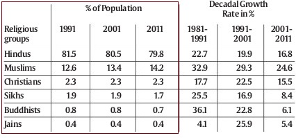 An Indian Muslims Blog News And Views About Indian Muslims - Religion wise population in world 2016
