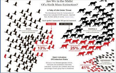 new york times, biodiversity, extinction