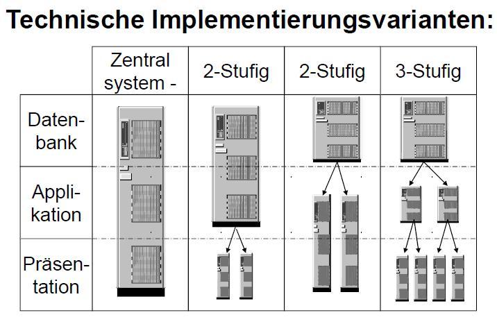 SAP ist als dreistufige Client/Server-Anwendung realisiert worden ...