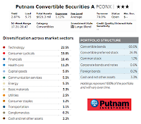 Putnam Convertible Securities Fund (PCONX)