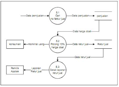 Blognya deppy pengembangan sistem informasi persediaan obat apotek dfd level 2 proses 5 retur jual yang diusulkan ccuart Images