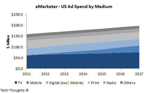 US Ad Spend by Medium