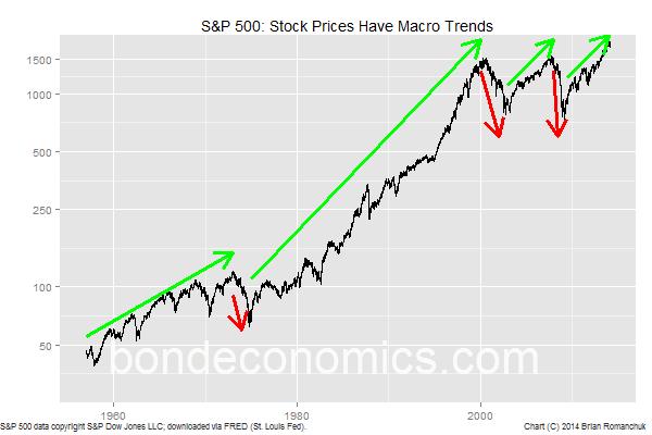 Chart: S&P 500
