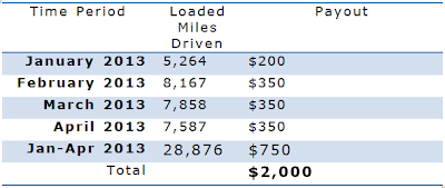 A table showing how simple it can be to collect $2,000 in bonus monies based on miles ran in the first 4 months of 2013.