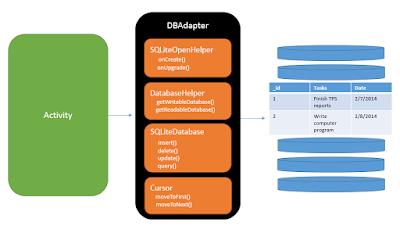 Contoh membuat Aplikasi Sederhana berbasis Android bisa langsung Di Praktek