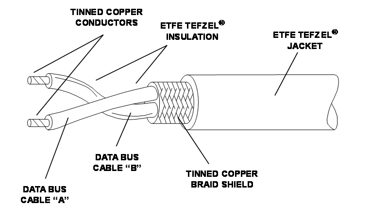 data bus cable