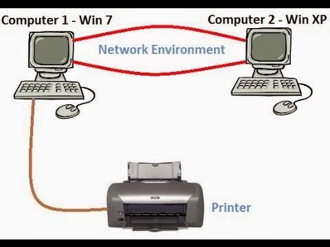 Cara Sharing Printer di Windows 7 Melalui Jaringan LAN