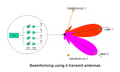 BEAMFORMING in LTE