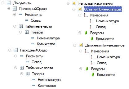 Структура метаданных тестовой конфигурации