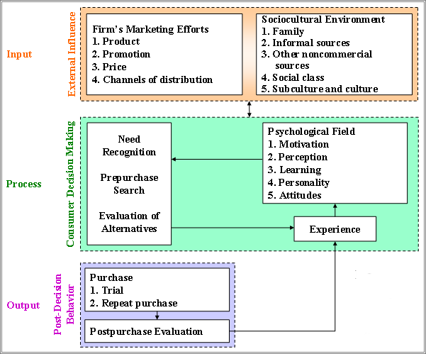 buying decision process model example The first stage of the buying decision process involves the the decision making process was unsuccessful for example in relation to the writepass journal.