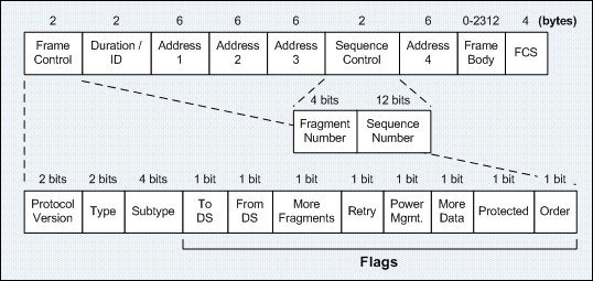 itcertnotes -: IEEE 802.11 Frame Types