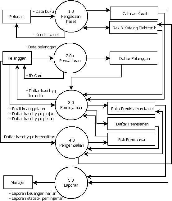 Pengertian data flow diagram coretan abi rahman level 0 ccuart Image collections