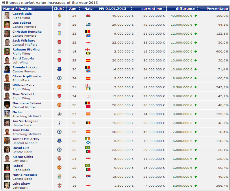 All sports players january 2014 all sports players for All english league tables
