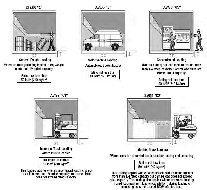 Elevators types and classification part two electrical for Standard electrical service sizes