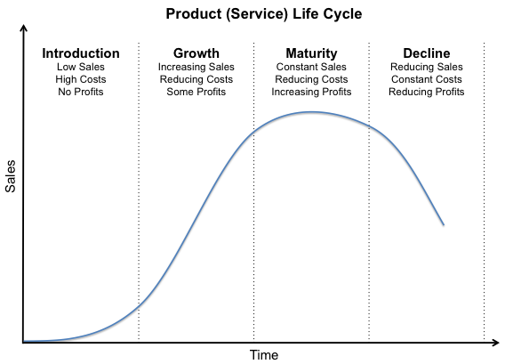 a new industry lifecycle model Introducing services into the industry lifecycle model requires an understanding of how services relate to the different stages of industry evolution, and to potential shifts in the basis of competition as an industry evolves.