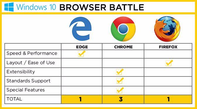 Edge Vs Chrome Vs Firefox Windows 10 Browsers 171 Itn Today