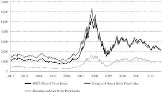 MSCI China A-share index comparison graph