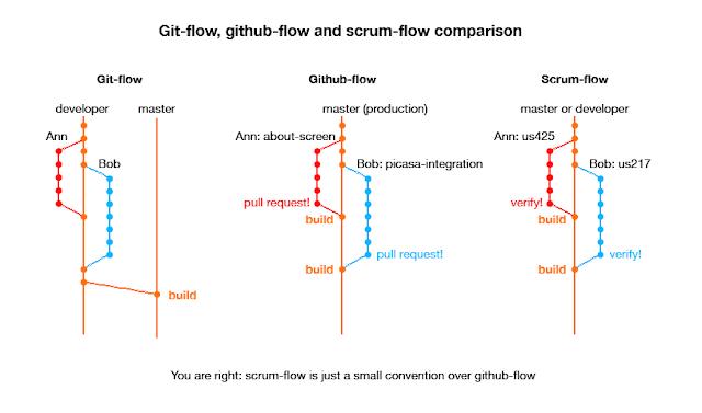 Диаграмма объясняющая различия между git-flow, github-flow и scrum-flow