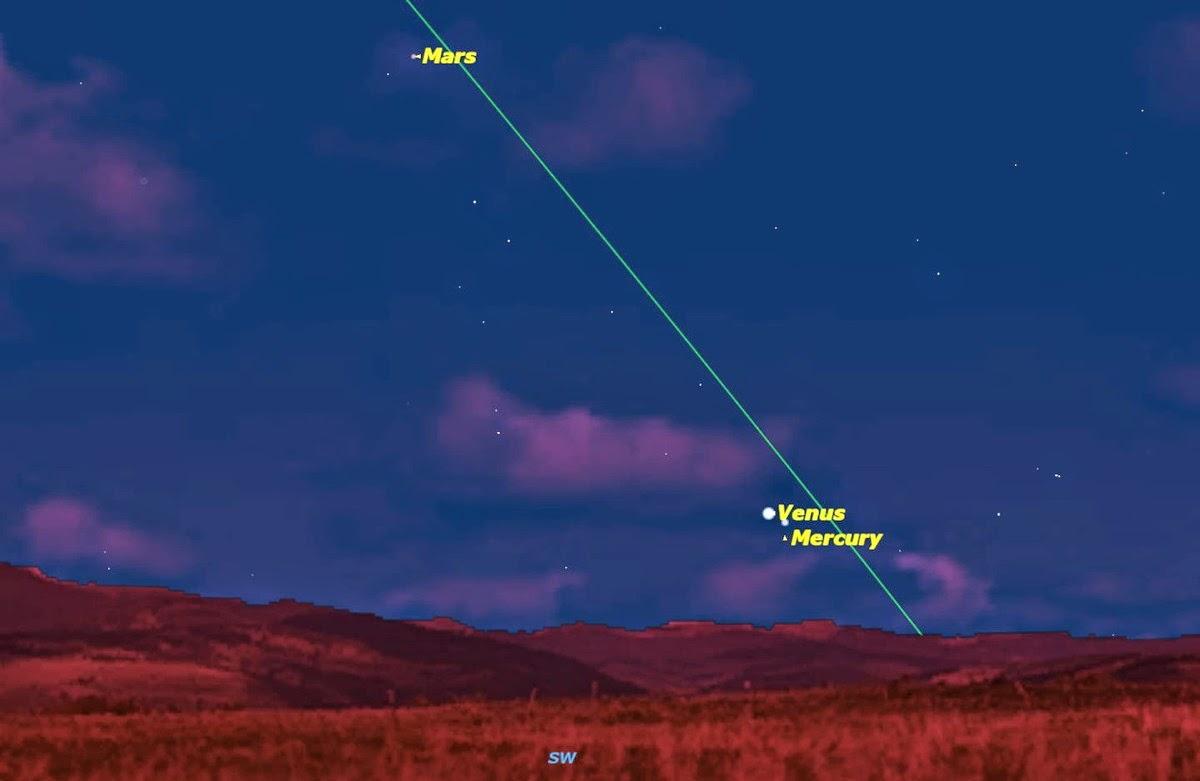 Mercury Venus Mars evening sky