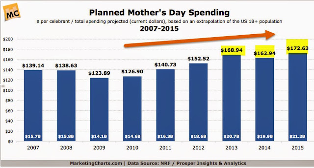 """mothers day spending"""