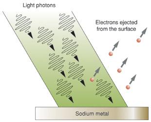 التاثير الكهروضوئي The Photoelectric Effect