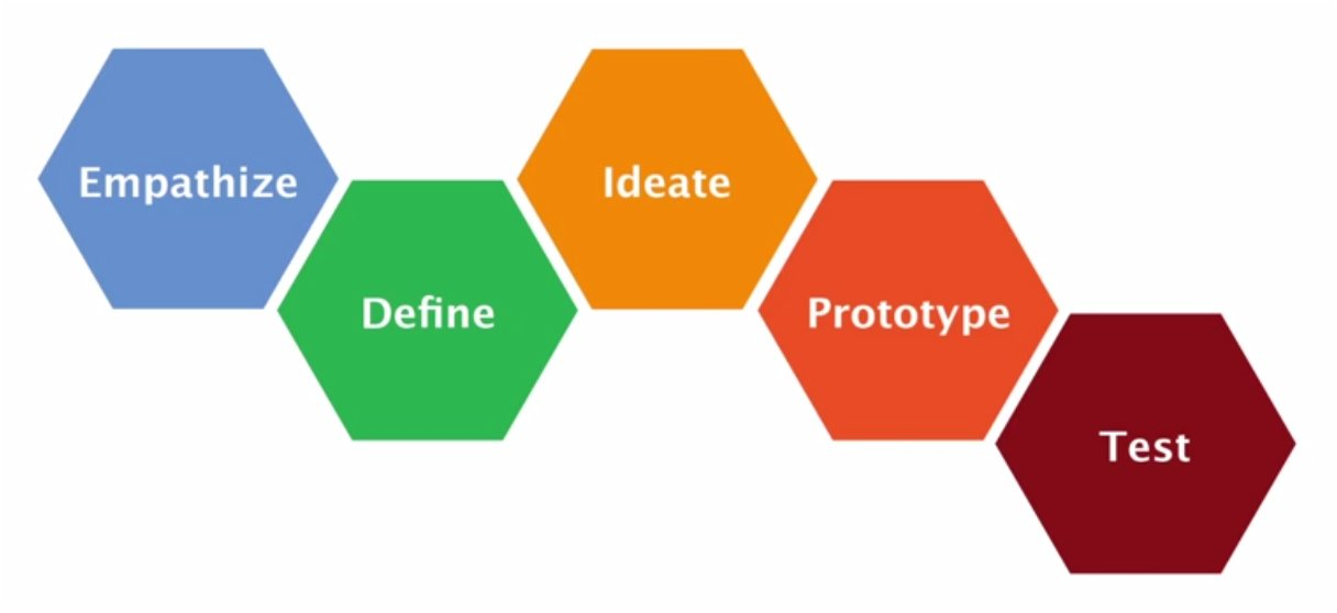 Design Thinking 5-step Process