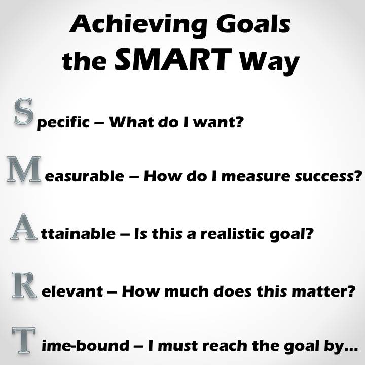 Andy rane s books and stuff achieving writing goals the smart way