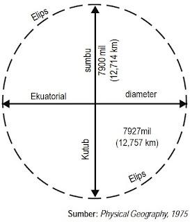 Bidang elipsoida Bumi melintang dengan sumbu kutub.