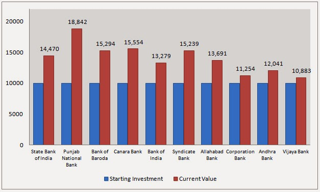 Current Bank Portfolio Value