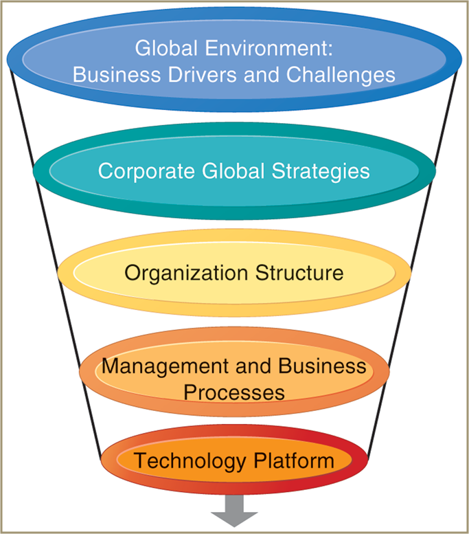 learning on global strategy and organization Our learning programs help organizations accelerate growth by unlocking their people's potential the past and future of global organizations strategy and.