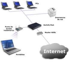 Creacion de Redes