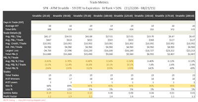 SPX Short Options Straddle Trade Metrics - 59 DTE - IV Rank > 50 - Risk:Reward 10% Exits