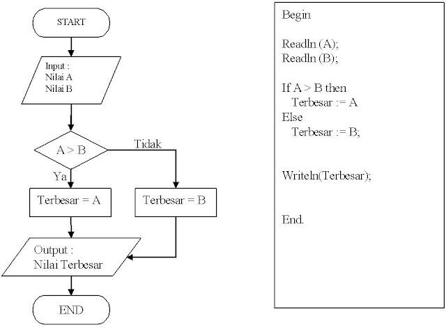pengertian process layout