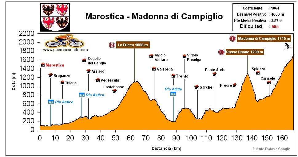 Altimetria Perfil Etapa 15 Giro Italia 2015