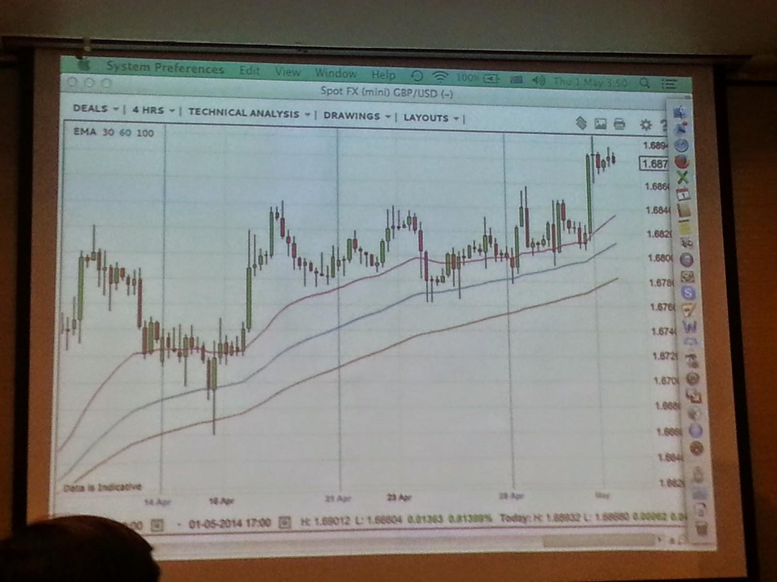 Forex course singapore price