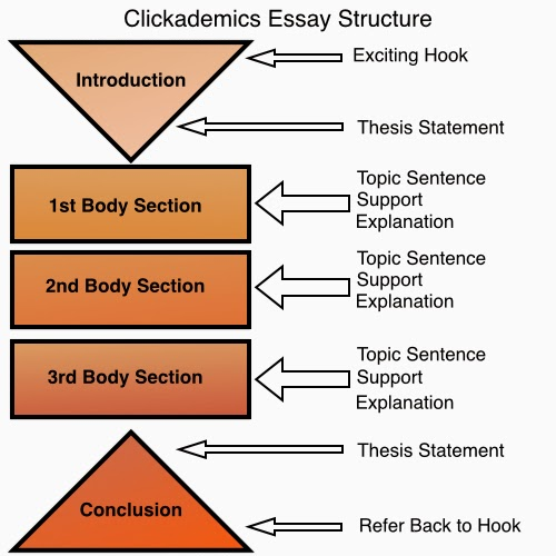 sentence structure for writing an essay So much is at stake in writing a ending the essay: conclusions conclude with a sentence that's compound or parallel in structure such sentences can.