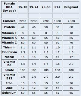 nutrisi ibu mengandung