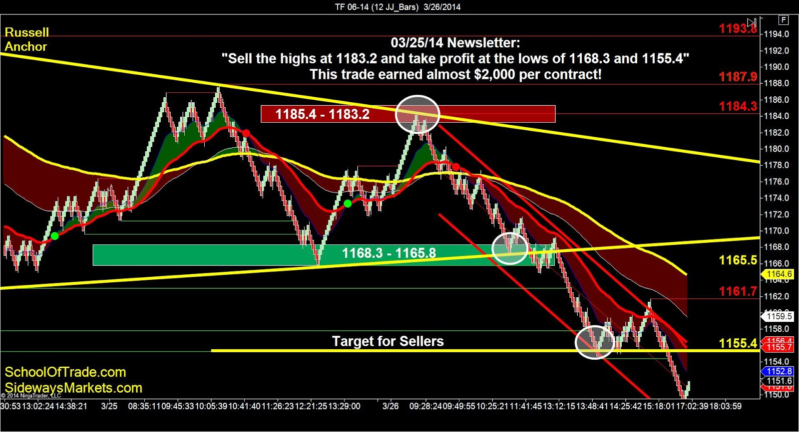 Russell 2000 trading strategies