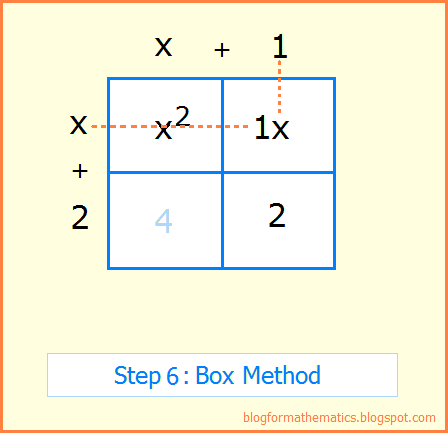 The Math Blog Box Method Of Factoring Quadratics