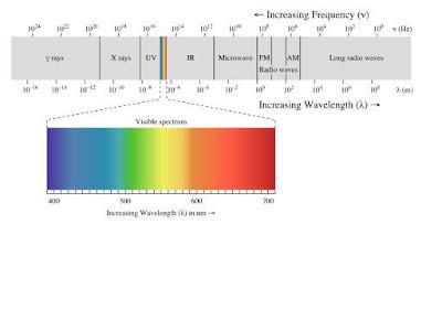 Gambar Spektrum Gelombang Elektromagnetik